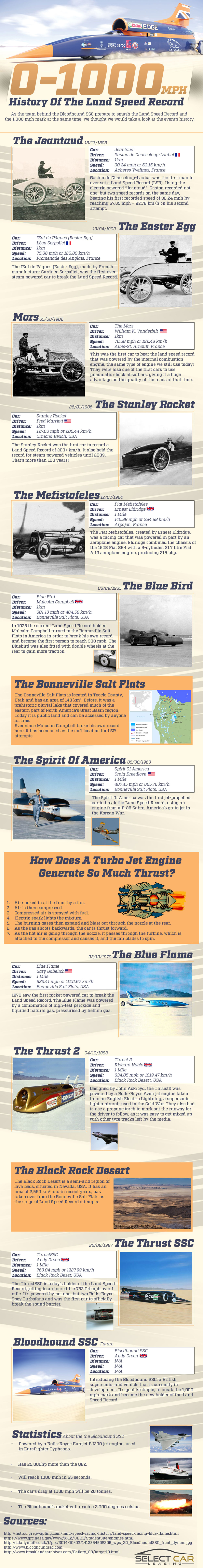 history-of-the-land-speed-record